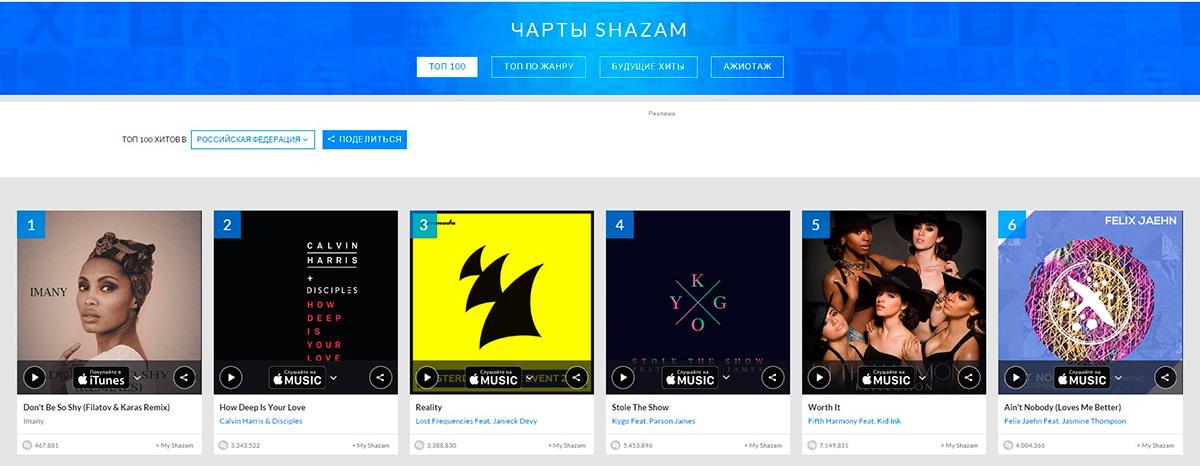 ТОП 100 Песен Shazam Россия